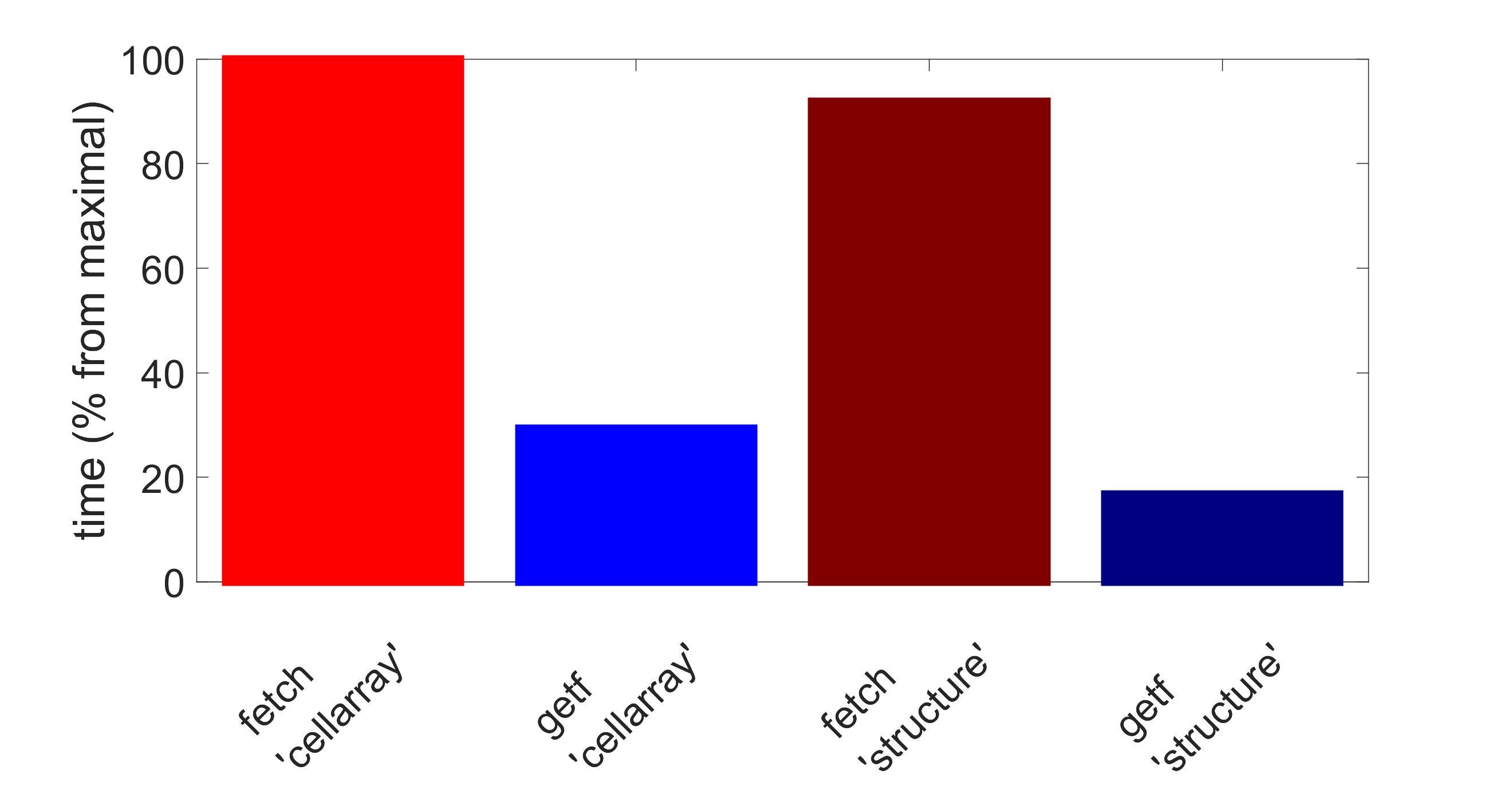 Performance comparison of PostgreSQL connectors in Matlab, Part II